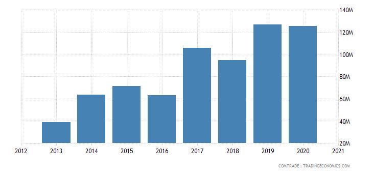 swaziland exports kenya