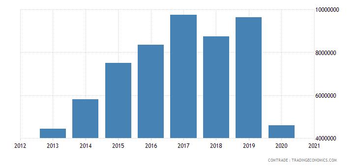 swaziland exports madagascar