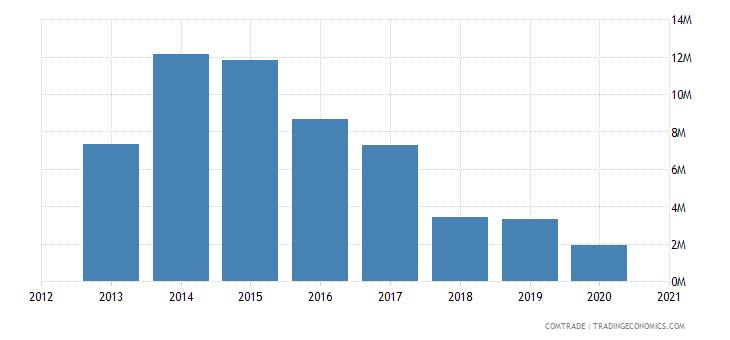 swaziland exports malawi