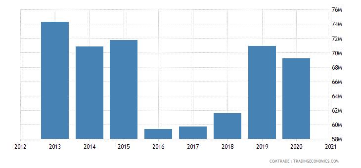 swaziland exports mozambique