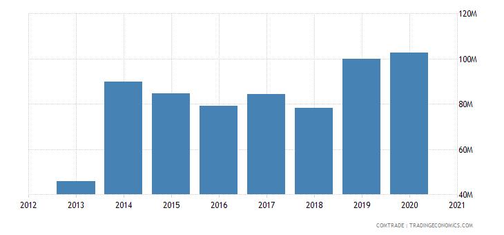 swaziland exports nigeria