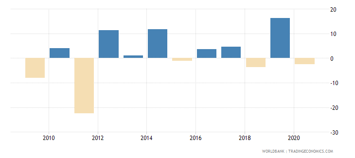 swaziland exports of goods and services annual percent growth wb data