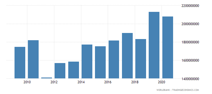 swaziland exports of goods and services constant 2000 us dollar wb data