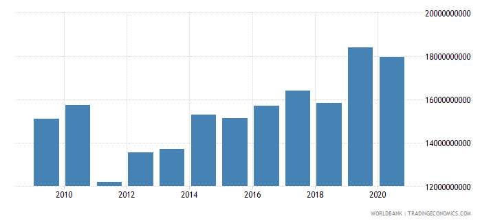 swaziland exports of goods and services constant lcu wb data