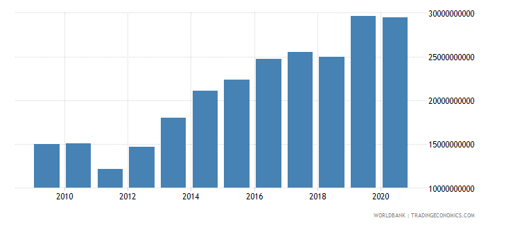 swaziland exports of goods and services current lcu wb data