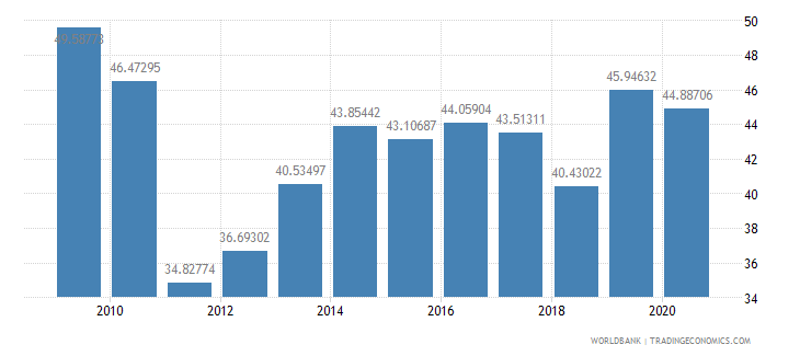 swaziland exports of goods and services percent of gdp wb data