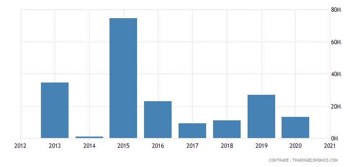 swaziland exports portugal
