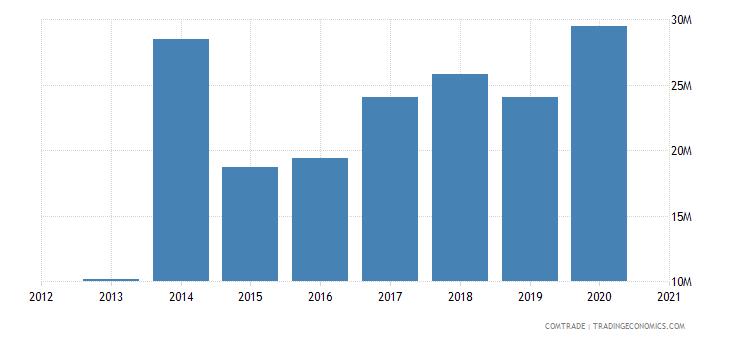 swaziland exports uganda