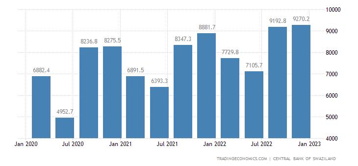 Swaziland Exports