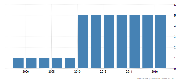 swaziland extent of director liability index 0 to 10 wb data