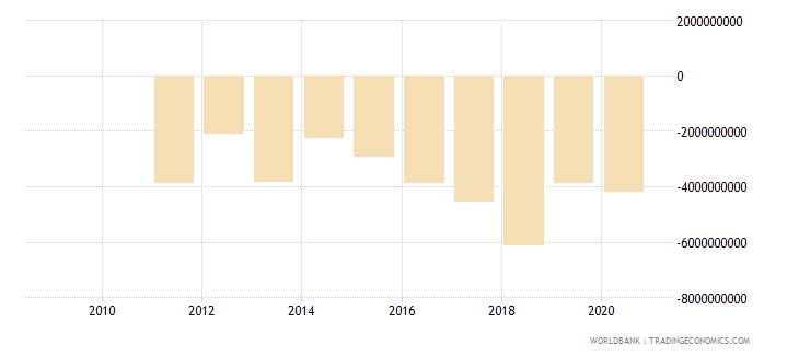 swaziland external balance on goods and services constant lcu wb data