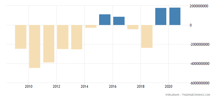 swaziland external balance on goods and services current lcu wb data