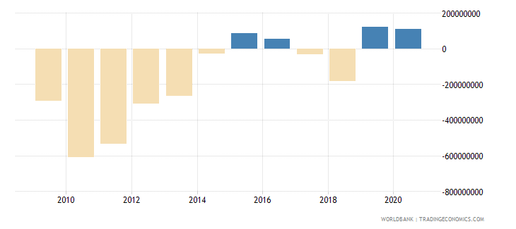 swaziland external balance on goods and services us dollar wb data