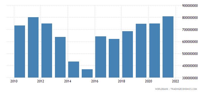 swaziland external debt stocks long term dod us dollar wb data