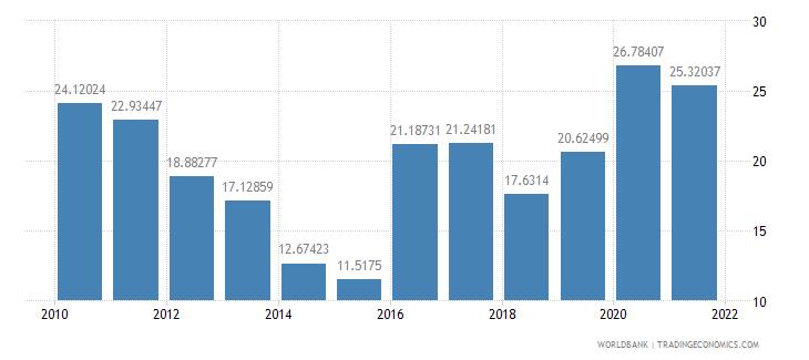 swaziland external debt stocks percent of gni wb data
