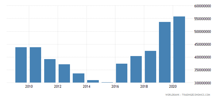 swaziland external debt stocks public and publicly guaranteed ppg dod us dollar wb data