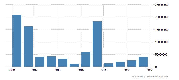 swaziland external debt stocks short term dod us dollar wb data