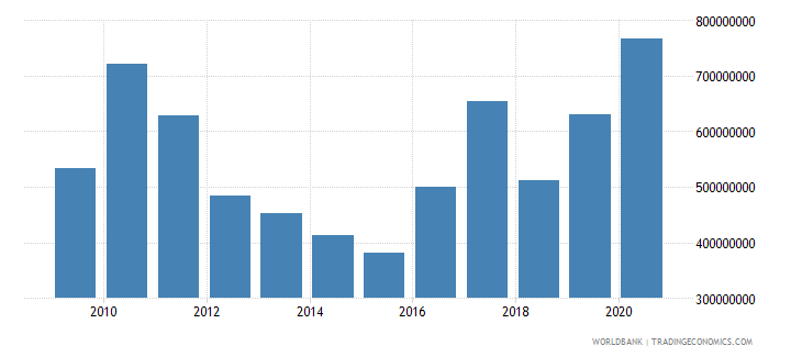 swaziland external debt stocks total dod us dollar wb data