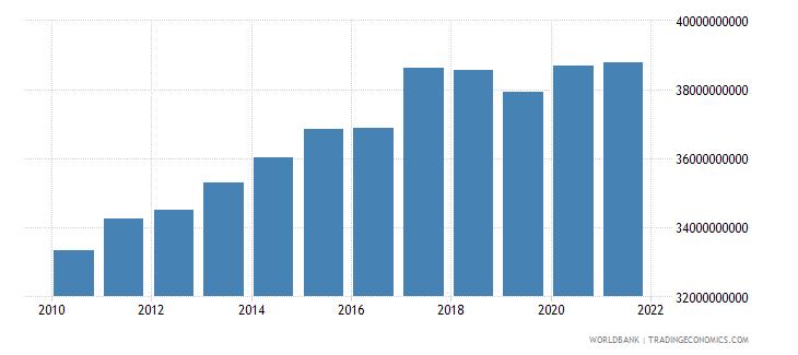 swaziland final consumption expenditure constant lcu wb data