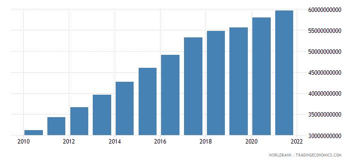 swaziland final consumption expenditure current lcu wb data