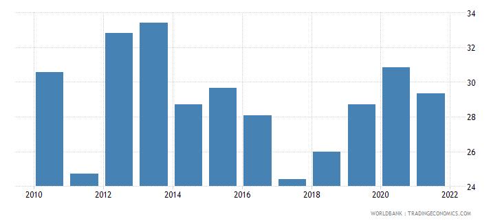 swaziland food exports percent of merchandise exports wb data