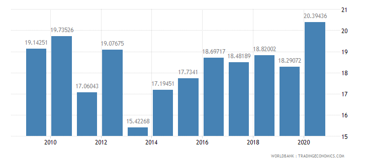 swaziland food imports percent of merchandise imports wb data