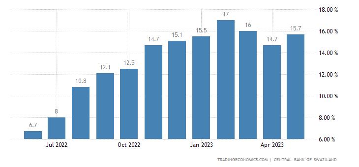 Swaziland Food Inflation