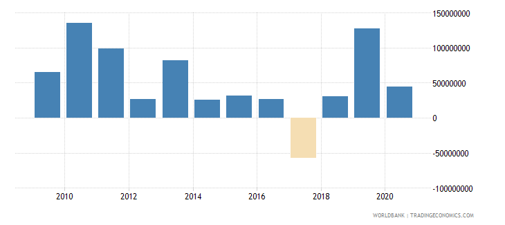 swaziland foreign direct investment net inflows bop us dollar wb data