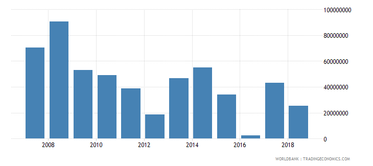 swaziland foreign direct investment net inflows in reporting economy drs us dollar wb data