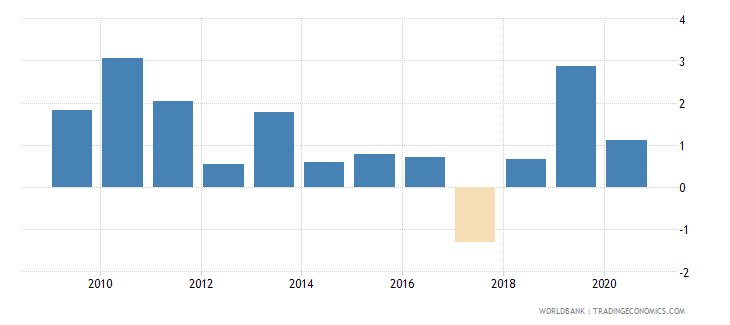 swaziland foreign direct investment net inflows percent of gdp wb data