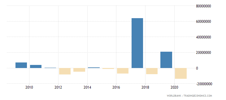 swaziland foreign direct investment net outflows bop current us$ wb data