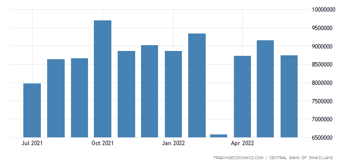 Swaziland Gross Foreign Exchange Reserves