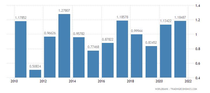 swaziland fuel exports percent of merchandise exports wb data