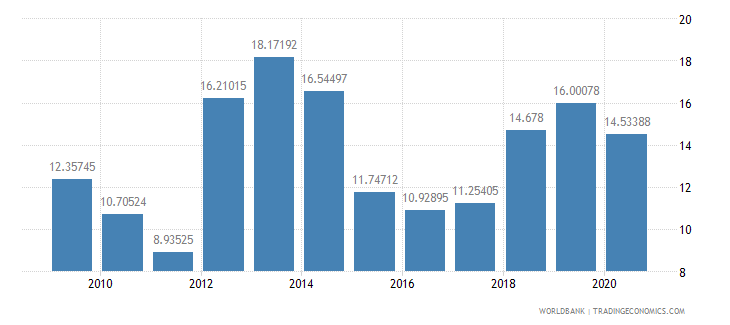 swaziland fuel imports percent of merchandise imports wb data