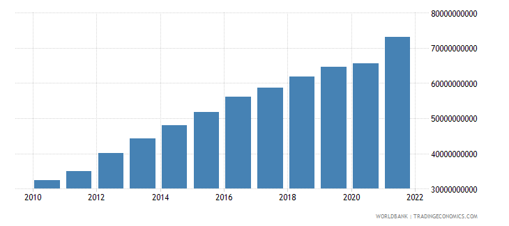 swaziland gdp at market prices linked series current lcu wb data