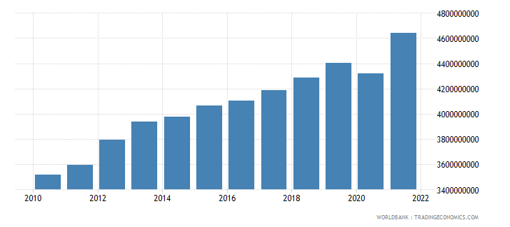 swaziland gdp constant 2000 us dollar wb data