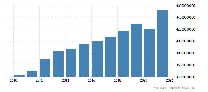 swaziland gdp constant lcu wb data