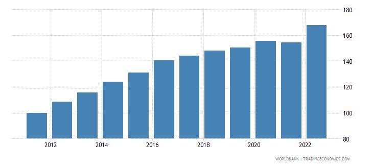swaziland gdp deflator base year varies by country wb data