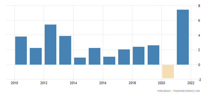 swaziland gdp growth annual percent 2010 wb data