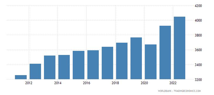 swaziland gdp per capita constant 2000 us dollar wb data