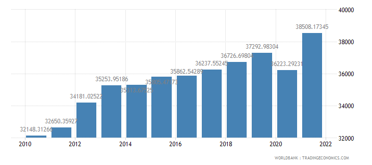 swaziland gdp per capita constant lcu wb data