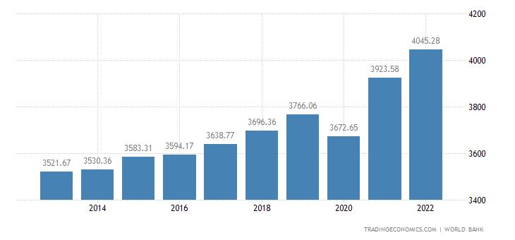 Swaziland GDP per capita