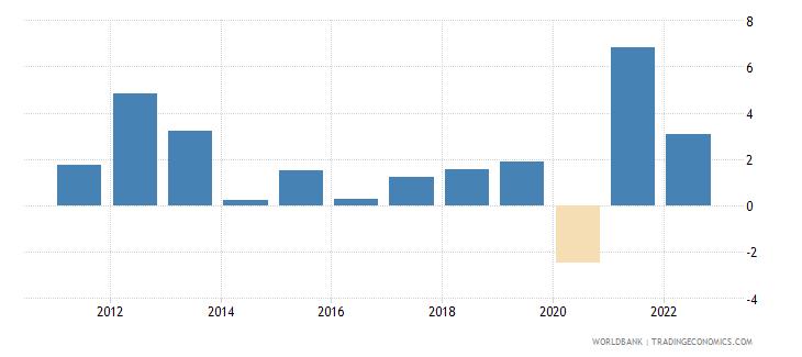 swaziland gdp per capita growth annual percent wb data