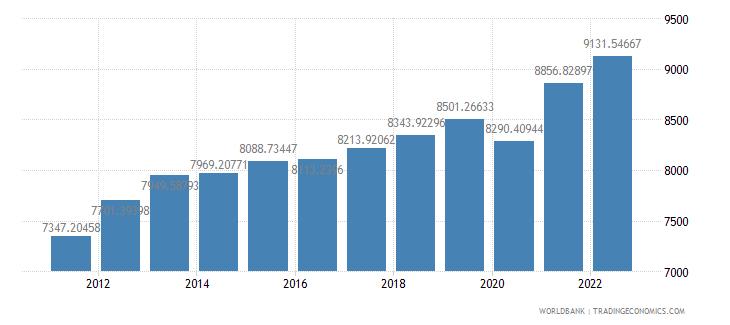 swaziland gdp per capita ppp constant 2005 international dollar wb data