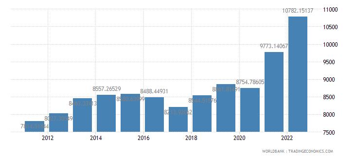 swaziland gdp per capita ppp us dollar wb data