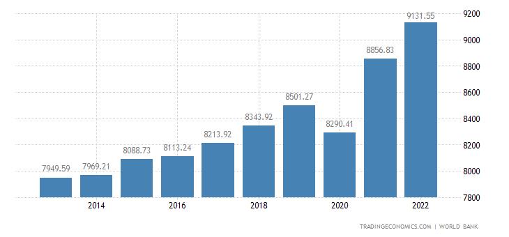 Swaziland GDP per capita PPP
