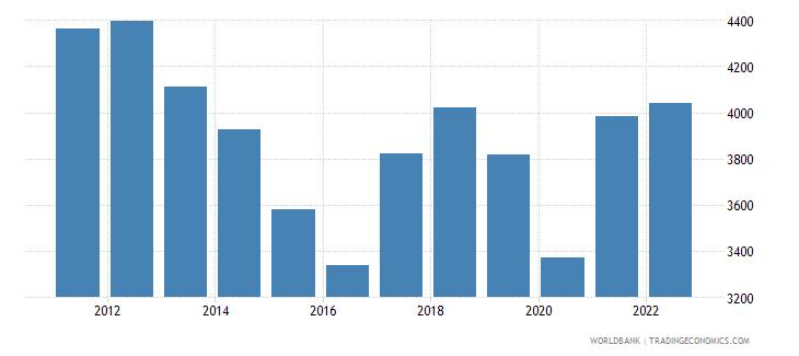 swaziland gdp per capita us dollar wb data
