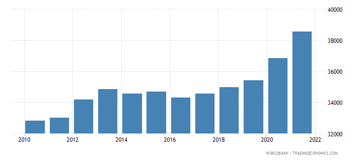 swaziland gdp per person employed constant 1990 ppp $ wb data