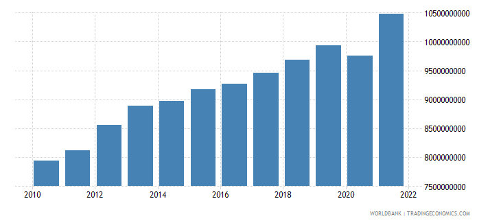 swaziland gdp ppp constant 2005 international dollar wb data