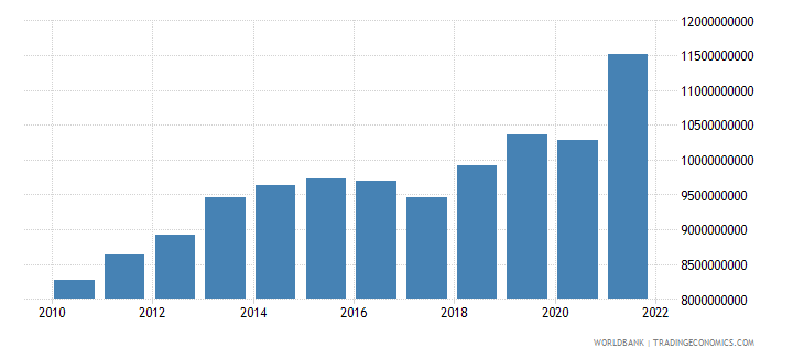 swaziland gdp ppp us dollar wb data